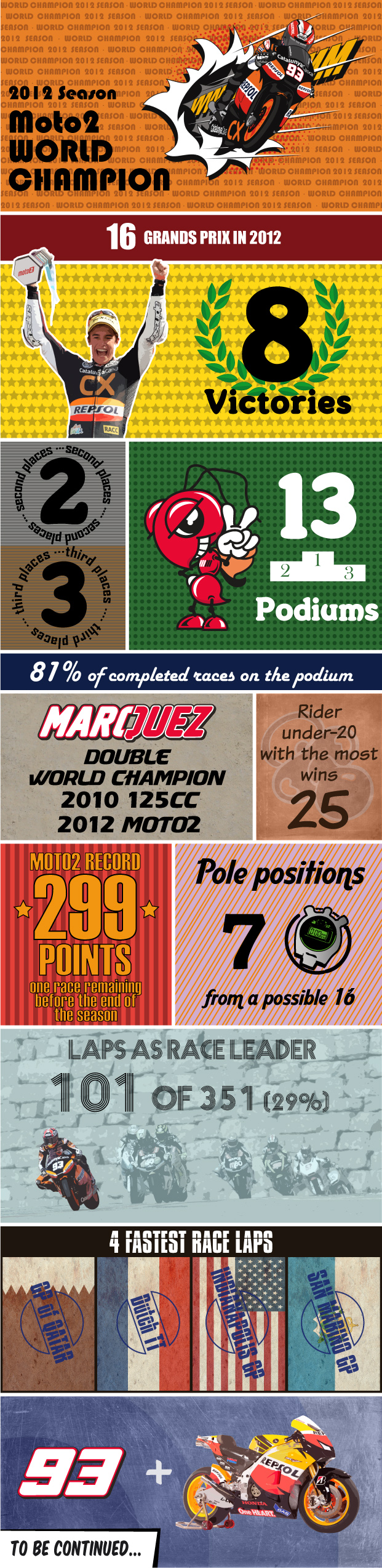 Infographic on Marc Marquez winning the 2012 Moto2 Championship